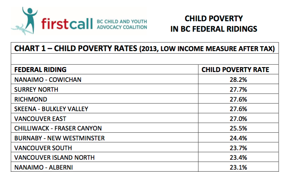 First Call child poverty chart BC federal ridings